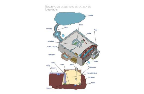 El Consorcio del Agua recuerda la importancia de mantener limpios los aljibes